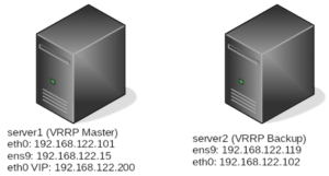 Keepalived per la gestione semplificata di Asterisk Cluster